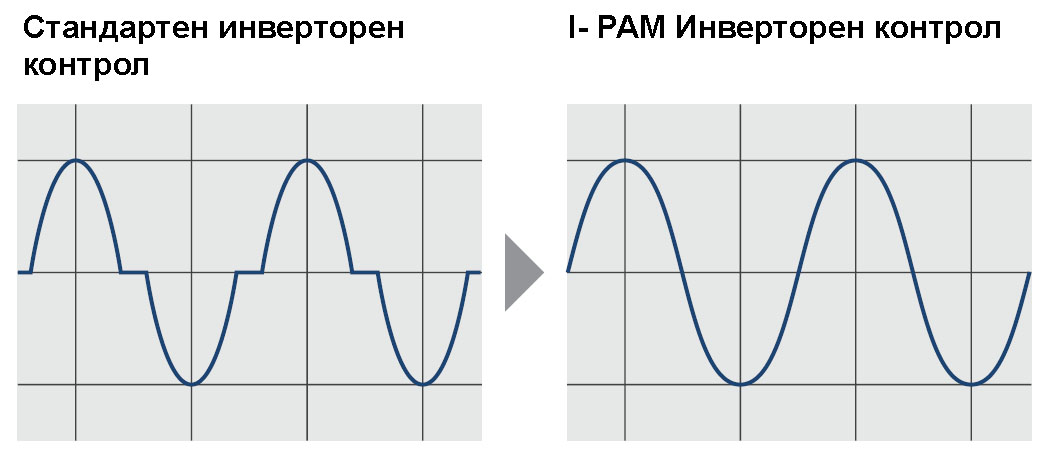 i-Pam технология