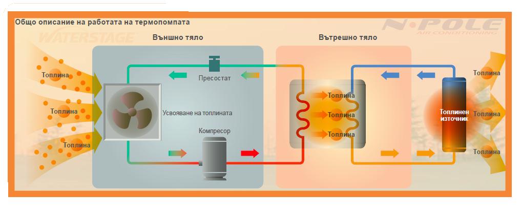 Принцип на работа на термопомпа